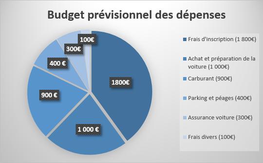 Budget_pr_visionnel_des_d_penses-1454362449