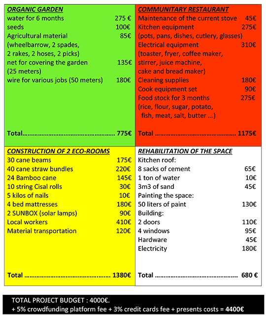 Budget_list_-_crowdfunding_finka_pe_-_english_table-1454525103