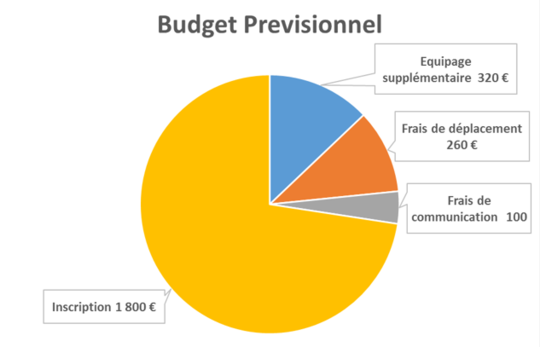 Graph_budget-1454878673