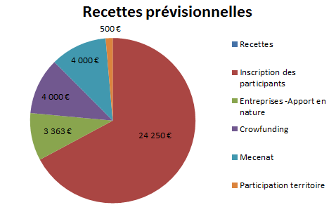 Recettes_pr_visionnelles-1455223033