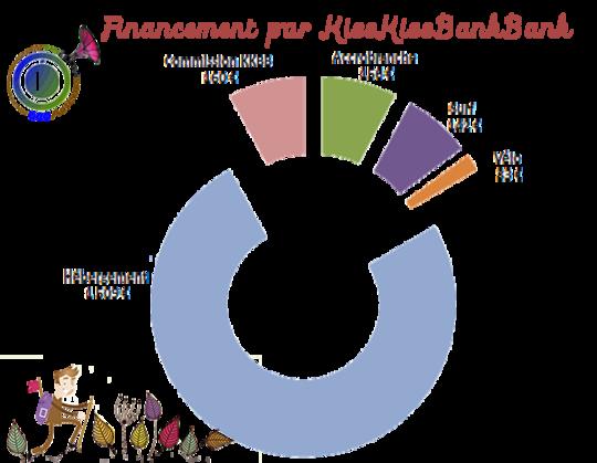 Financement_kkbb-1456914927