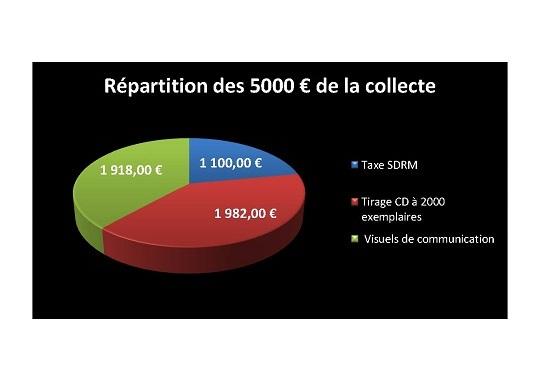 R_partition_de_la_collecte-1458218236