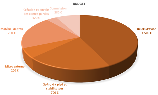 Budget-1458938098