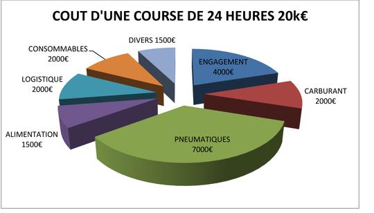Cout_d_une_course_24_h-1459602363