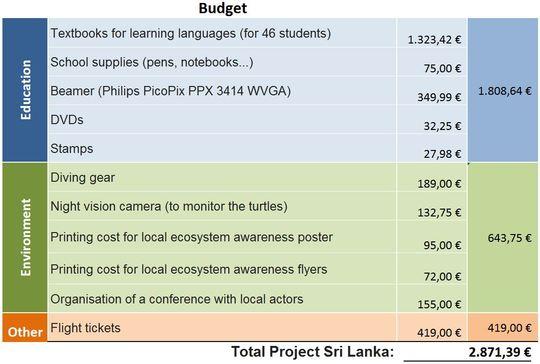 Budget_english-1459770778