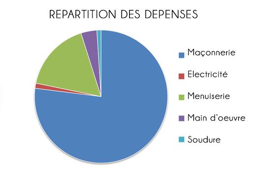 R_partition_des_d_penses2-1460659098