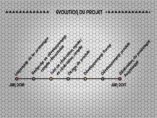 Evolution_projet-1460838006