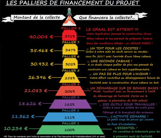 Paliers_financement_kkbb-1461564135