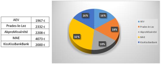 Graph_financeurs-1462269114