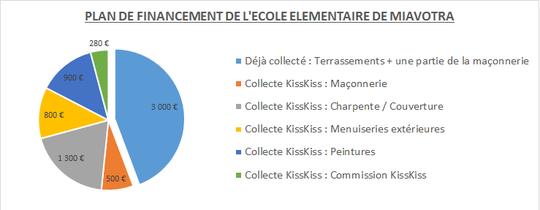 Financement_kisskiss-1464009615