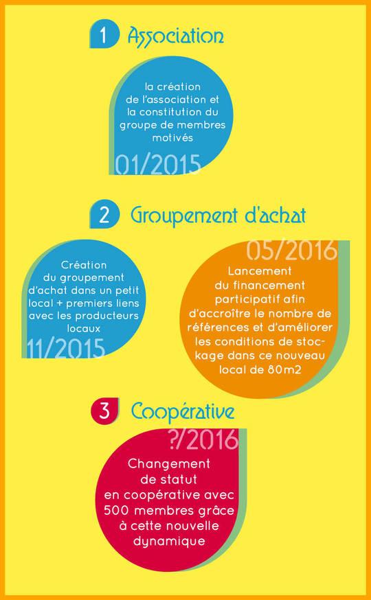 La_meute_e_tapes_du_projet-1464287456