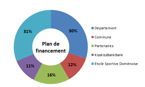 Plan_de_financement_kisskiss-1464379486