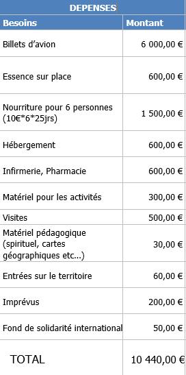 Budget-1464637732