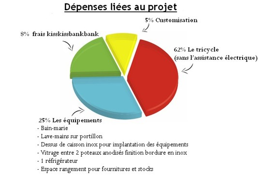 D_penses_li_es_au_projet-1464959716