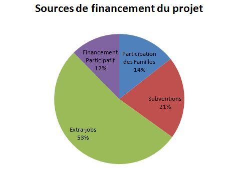 Diagramme_source_financements-1465409833