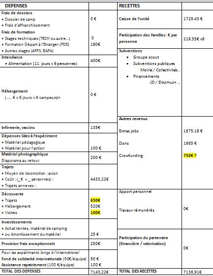 Budget-1465833885