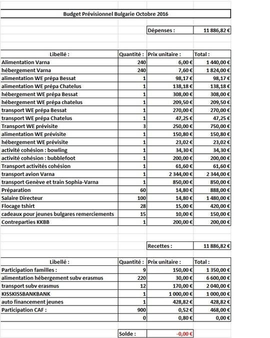 Budget-1465913324