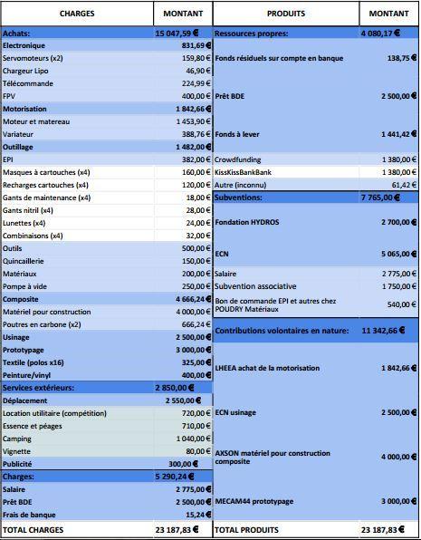 Budget_cnh-1466694032