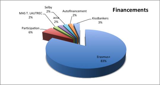 Graphique_financements-1466798320