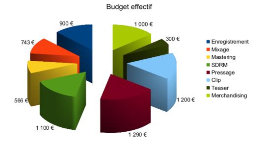 Budget_effectif-1467539838
