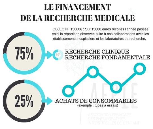 Le_financement_de_la_recherche_medicale-1467722502