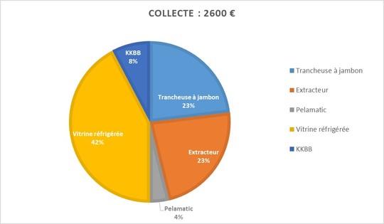 Collecte_fin-1471187475