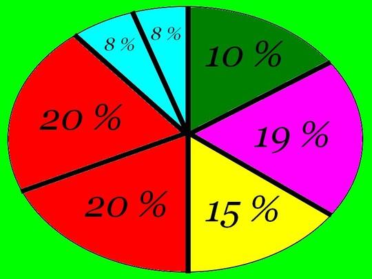 Organigramme_budget_9_000.00__-1472128956