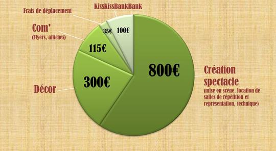 Diagramme_financement-1473094869