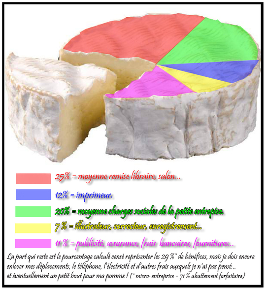 Camembert_stats_svp-1473261644