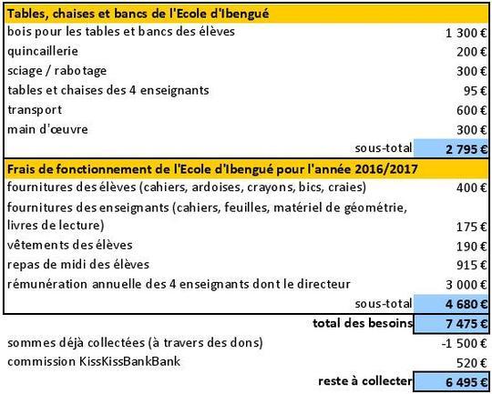 Besoins_projet_ecole_ibengu_-1473413060