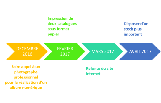 Calendrier_projet-1473961286