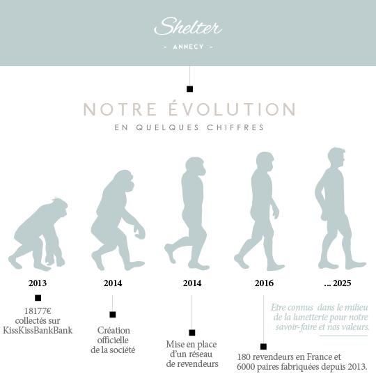 Evolution-1474543294
