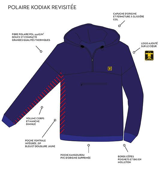Polaire-caracte_ristiques-01-1474902802