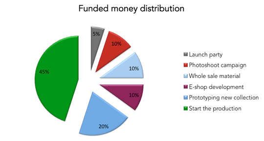 Funded_money_distribution-1475487942