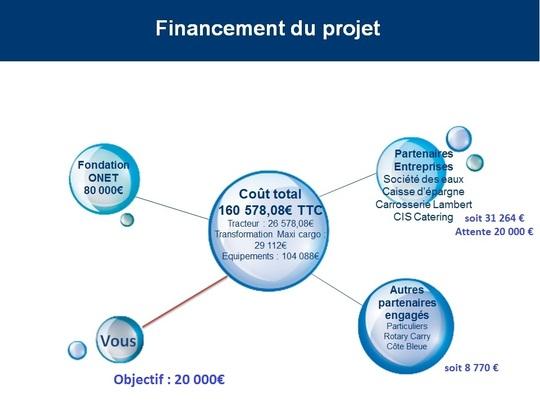 Financement-1475671569