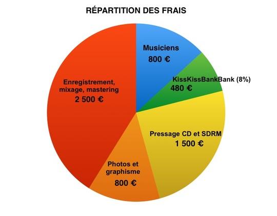 Re_partition_des_frais-1476708272