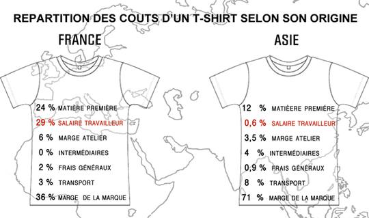 Decomposition_du_prix_d_un_t-shirt-1476801226