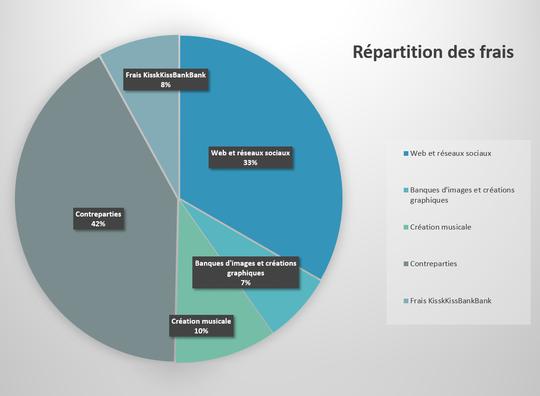 Graphique_r_partition_des_frais-1477333295