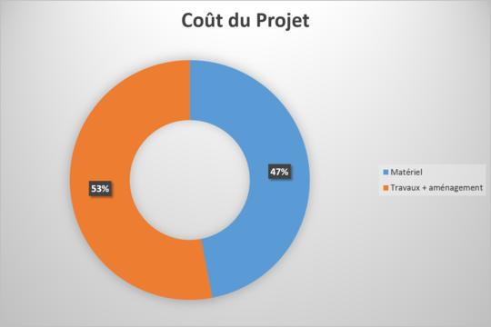 Co_t_projet-1477493466