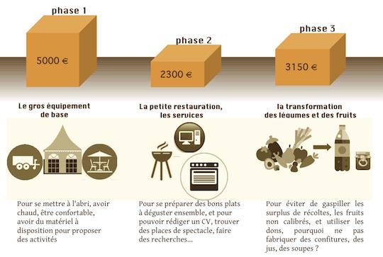 Les_trois_phases_de_la_collecte-1477737307