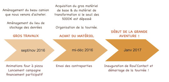 Calendrier_de_re_alisation-1477927253