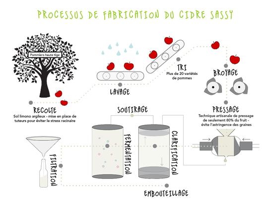 Process_sassy-1478167343