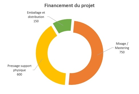 Financement-1478293347