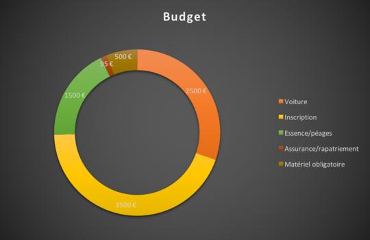 Budget-1478525921