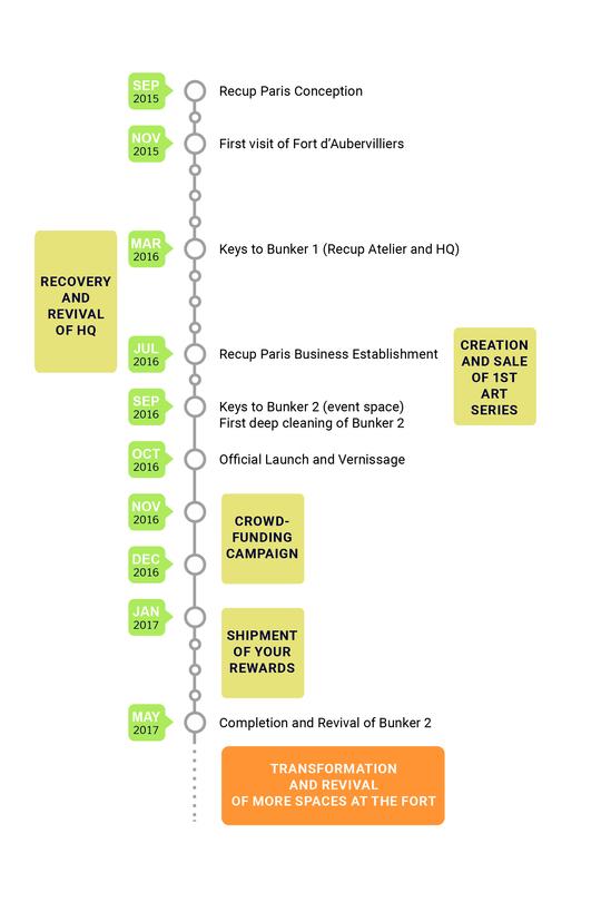Recupparis-timeline-en-1479221506