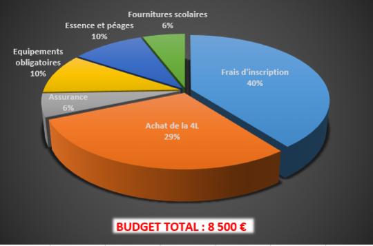 Budget_4l_trophy-1479297615