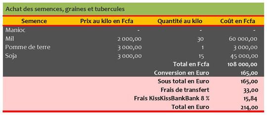 Cp_2__cout_des_postes_achat_semences_graines_tubercules-page-001-1479590937