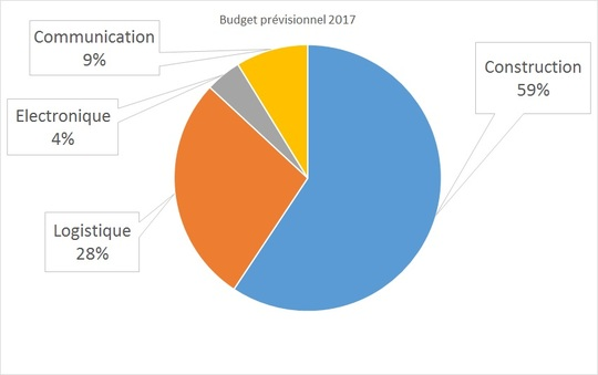 Budget-1480075517