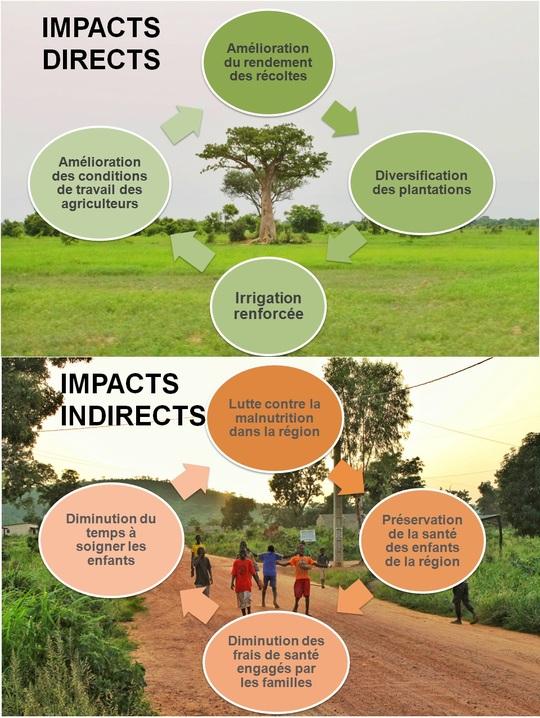 Impacts-1480625671