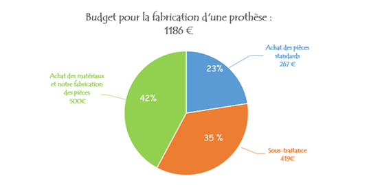 Budget_une_prothese-1480874901